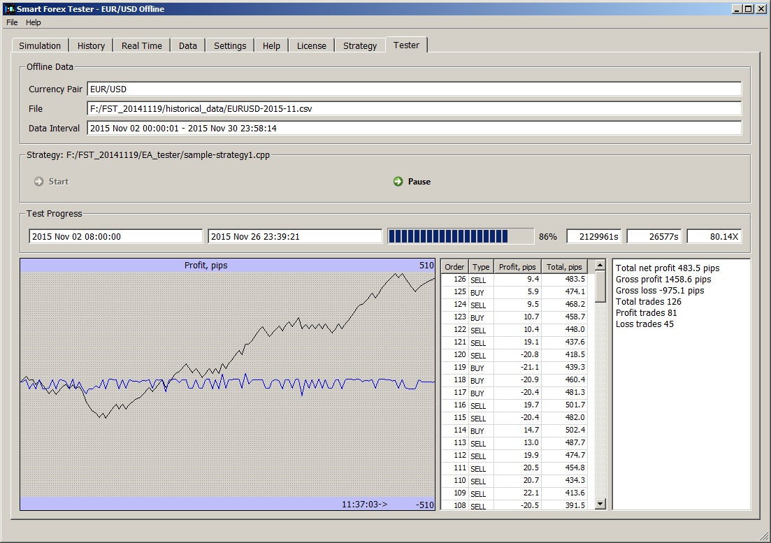 Forex tester 1 0 full is a previous generation of a stand-alone back-testing software series. Back-testing is a professional way of trading, a way to accurately increase profit prospects. Back-testing is a professional way of trading, a way to .